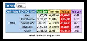 Track-Actual-Vs-Target-Sales